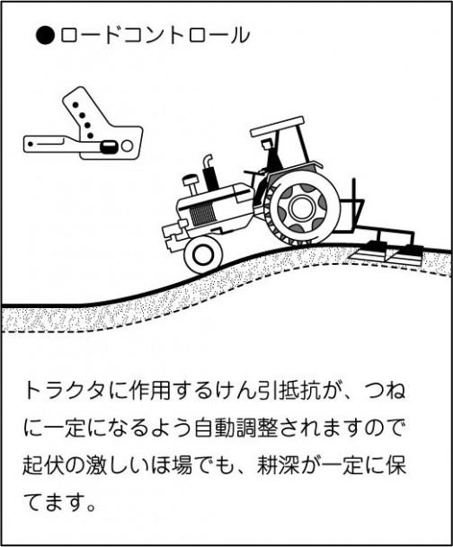ロードコントロール トラクタに作用するけん引抵抗が、つね に一定になるよう自動調整されますので起伏の激しいほ場でも、耕深が一定に保てます。