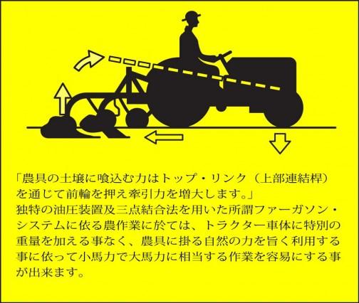 「農具の土壌に喰込む力はトップ・リンク(上部連結桿) を通じて前輪を押え牽引力を増大します。」 独特の油圧装置及三点結合法を用いた所謂ファーガソン・ システムに依る農作業に於ては、トラクター車体に特別の 重量を加える事なく、農具に掛る自然の力を旨く利用する 事に依って小馬力で大馬力に相当する作業を容易にする事 が出来ます。