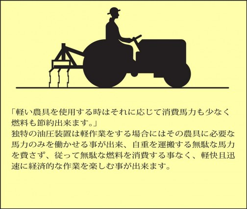 「軽い農具を使用する時はそれに応じて消費馬力も少なく燃料も節約出来ます。」独特の油圧装置は軽作業をする場合にはその農具に必要な馬力のみを働かせる事が出来、自重を運搬する無駄な馬力を費さず、従って無駄な燃料を消費する事なく、軽快且迅速に経済的な作業を楽しむ事が出来ます。