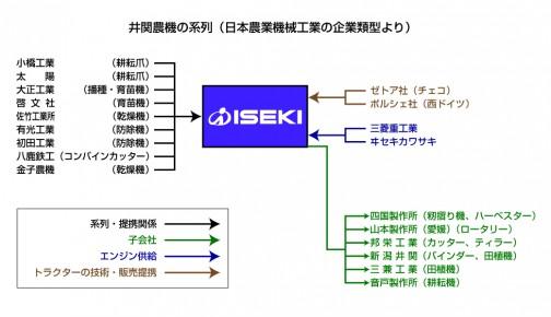 井関農機の系列関係図。古い資料なので現在とは違うかもしれませんが・・・