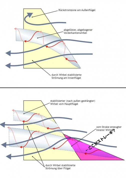 ピンク部分がストレーク(ストレーキ) こういう飛行機の翼、見たことあります! 離着陸時、迎え角が大きくなったとき、翼面を流れる気流の乖離をこれで防げるんですか・・・