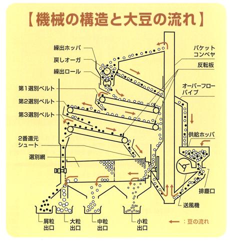 同じくWEBページに機械構造が載っていました。