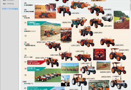 色々探すとここに出てきました。オレンジスタイル-クボタトラクタのあゆみ(http://www.jnouki.kubota.co.jp/jnouki/Special/os/history/index.html)を見てみると・・・