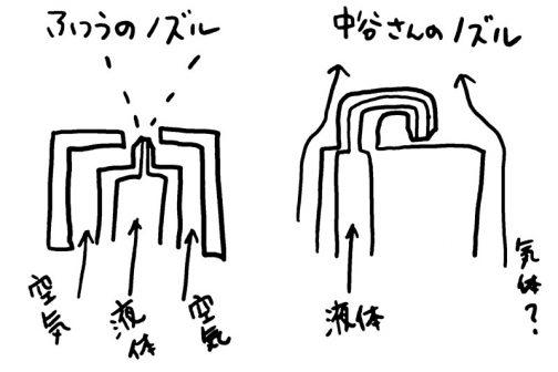 展示の中にドリフト重視ノズルの実物があったのですが、一般的なものと違い、出てきた液体を一旦反射させるような形状になっていました。(うまく説明するのが難しい)そうなると空気の流れはどうなるんだろう・・・見たときはそこまで考えていなかったから・・・もう一度ちゃんと見てこなくちゃ。