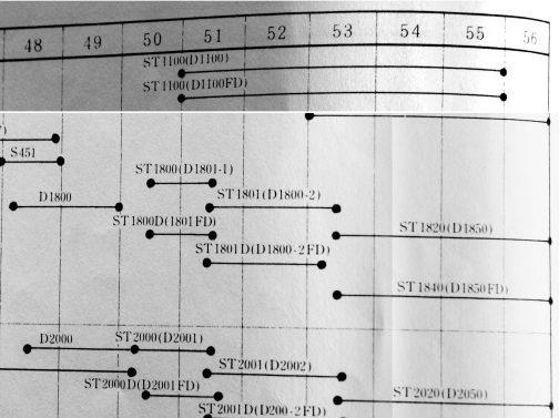 三菱の年表です。サトーのST1801Dは1973年生まれのD1800と同じ顔なのに、生まれは昭和51年、1976年・・・3歳も若いです。