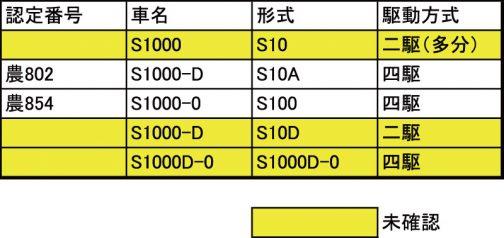 シバウラS1000の車名/形式関係表です。黄色は予想した車名/形式、白は確認済みの車名/形式です。