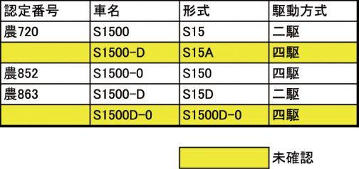シバウラS1500の車名/形式関係表です。黄色は予想した車名/形式、白は確認済みの車名/形式です。