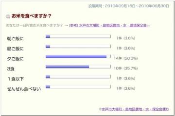 お米を食べますか?アンケート結果。投票総数は28と少ないです。
