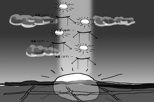 その氷晶ってのは落ちてくるので若干反っていて虚像を結びやすくこんな風に沈んでいく太陽をいちいち氷晶ちゃんがリレーしていくイメージなのかしら???虚像って横から見る事ができたっけ??平面で考えているからよくわからん。