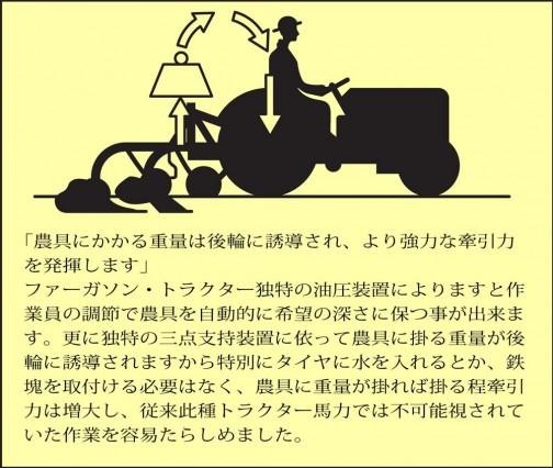 「農具にかかる重量は後輪に誘導され、より強力な牽引力 を発揮します」 ファーガソン・トラクター独特の油圧装置によりますと作 業員の調節で農具を自動的に希望の深さに保つ事が出来ま す。更に独特の三点支持装置に依って農具に掛る重量が後 輪に誘導されますから特別にタイヤに水を入れるとか、鉄 塊を取付ける必要はなく、農具に重量が掛れば掛る程牽引 力は増大し、従来此種トラクター馬力では不可能視されて いた作業を容易たらしめました。