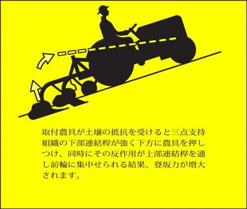 取付農具が土壌の抵抗を受けると三点支持 組織の下部連結桿が強く下方に農具を押し つけ、同時にその反作用が上部連結桿を通 し前輪に集中せられる結果、登坂力が増大 されます。