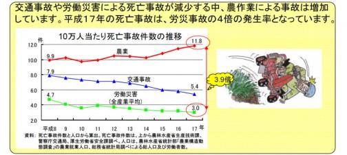 クルマは減っているのに農作業事故は増えている! 農林水産省のHPより