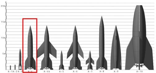 ballistischen Flüssigrakete Aggregat 4とは、液体燃料ミサイル4号機みたいな意味らしいですが、宣伝的にV2ロケット、Vergeltungswaffe 2(復讐機2号?)と呼ばれていたそうです。僕はトラクター以上に兵器は知らないので、間違っているかもしれません。
