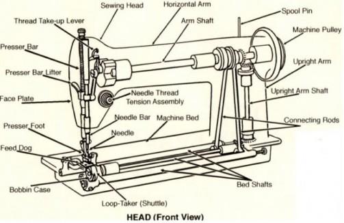 円盤部分、糸を掛ける部分のようにも見えます。ミシンでいったらこのNeedle Thread Tension Assemblyと書いてある部分。