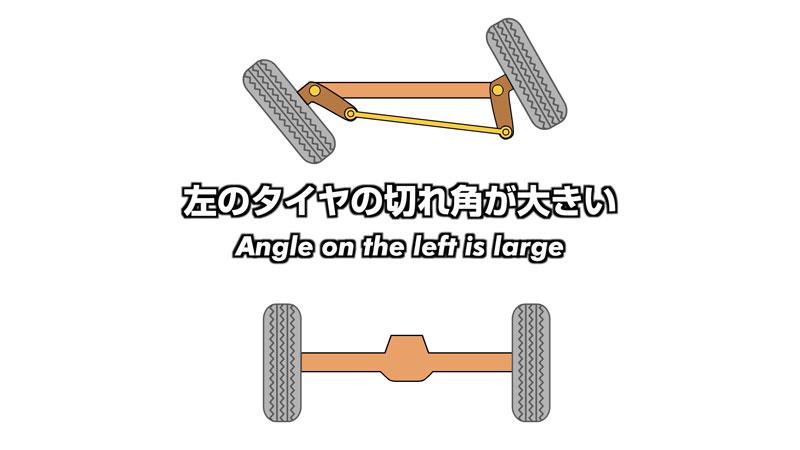 調べてみると、クルマが回る際内側のタイヤは角度がきつく、外側のタイヤはそれに対して角度が緩くしないとスムーズに旋回しないのでした。
