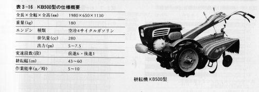イセキと同じくF150型から8ヶ月遅れの1959年、昭和34年12月にKB500型を発表します。