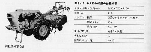 慌ててF150に遅れること8ヶ月、急遽 ビクターオートと提携しエンジンを調達。1959年、昭和34年12月にF150と同じようなエンジンを縦置きにし、それがミッションに繋がるタイプの耕耘機を発表したそうです。