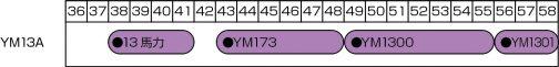 『豊穣無限-ヤンマー農機20年の歩み-』という本の巻末に年表が載っていました。これによれば、ヤンマー13馬力の系譜はやはり藤井製作所のYM13Aから始まっています。