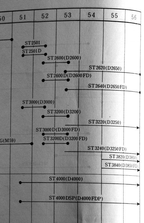 三菱製品の年表です。これを見るとST3200DとD3200FDは同時に世の中に出てきて・・・注目はST3240(D3250FD)のライン・・・スタートの時点がはっきりしない書かれ方になっています。何となくST3200D(D3200FD)のラインの後半のあたりから何となく出てきた・・・そんな書かれ方です。 どちらかといえば生まれた途端さっさと横ラインお面のD3250FDに変わってしまって、縦ラインお面のD3200FDってそんなに出回っていないのではないでしょうか?