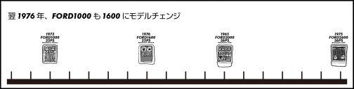 1976年、シバウラ製のFORD1000も同じテイストのメッシュグリルとプラモデルのランナーがついたままのようなFORDバッジのFORD1600へとモデルチェンジ。