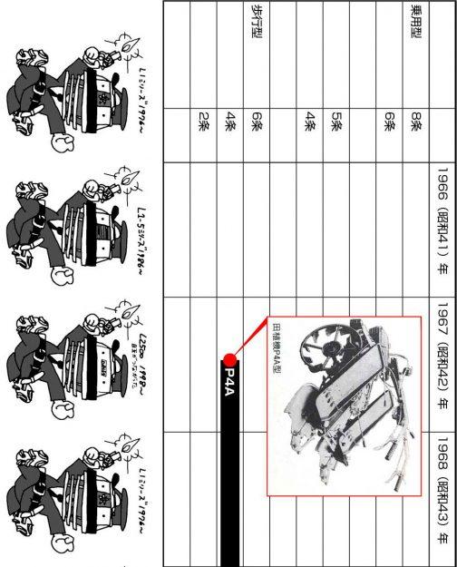 1967年から1985年までのイセキ田植機年表