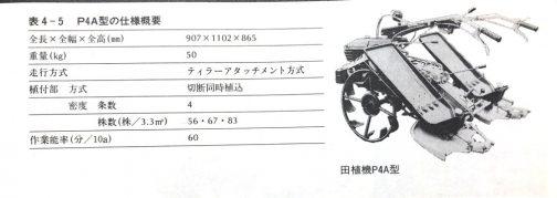昨日ヤンマーの田植機のスタートを見ていたら、「イセキはどうだったかなぁ」と思い、社史を見てみました。イセキのしタートは切断同時植込み方式の4条植え、P4A型でした。
