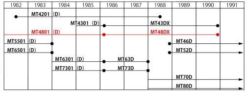 これを見るとグランドパルシードの系譜がわかるのではないでしょうか? ビリーさんの見た、MT48は青いパルシードMT4801直接の子孫で、1986年に生まれたMT48DXではないかと思われます。