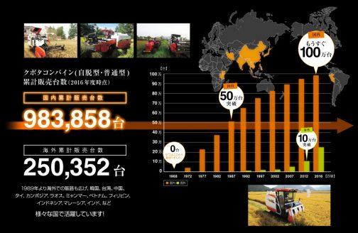 クボタのコンバインはもうすぐ国内販売100万台に達するのだそうです。