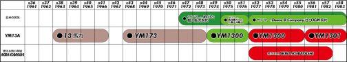 YM1300年表に青ガエルを代入したYM1300妄想年表はこんな感じです。