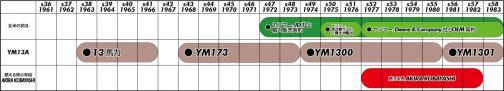 上のYM1300の年表に北米とヤンマーの関係をプラスしてみました。