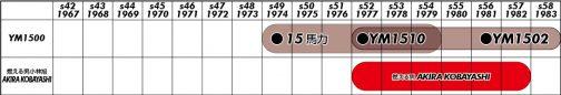 YM1500はYM1300のようにルーツは持たず、いきなり1974年に誕生しています。