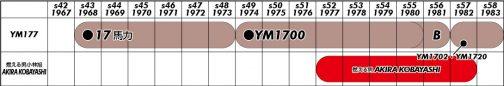 YM1700のご先祖はYM177(見たことがないです。見たいなあ. YM1700Bというのも気になる)YM1700はその後YM1702/1720に進化するようです。