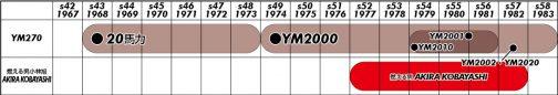 YM2000の先祖はYM270。このヒトはYM2000の中にYM2001とYM2010を内包しつつYM2002/2020に進化しています。これはどういうことなのかなぁ。実車を見てみたいです。