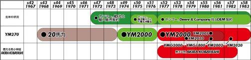 YMG2000/YMG1800が1980年生まれなのは確実なので、妄想年表に記入しておきます。