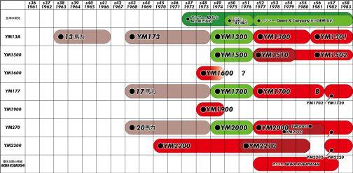 先日のYM1900はヤンマーの社史で改めて調べてみると非常に短命だったことがわかりました。