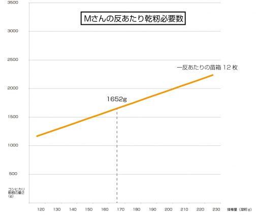 一反あたり12枚の苗箱を使うとして、播種量は120gから230gにしぼってグラフを書いてみます。