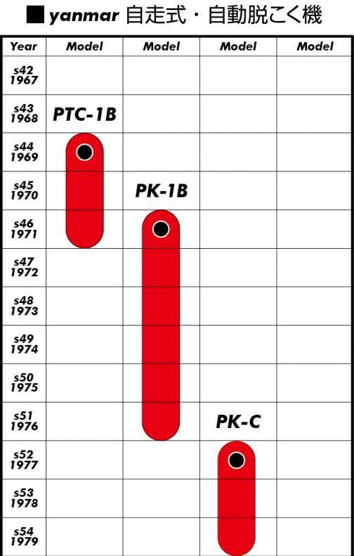 鉄クローラのPTC-1Bが源流のシリーズを年表にまとめるとこのようになっています。