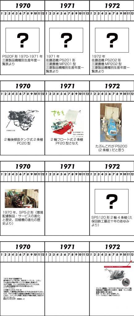 1970年、全ての会社の田植機が出そろいます。そして1971年にイセキが「さなえ」という田植機のスタンダードを生み出し、他社がそれを追う・・・という形になります。「さなえ」の苗台の向きは1971年時点で固まっていて、ここからずっと同じ向き。対して他社は皆逆向きです。