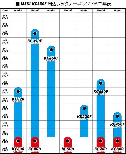 ラックナー周辺グループは、検索してみたところ、大きいもの、KC650FやKC750Fだけラックナーと言わないようです。ラックナーはKC320F/KC350F/KC450F/KC520Fの4機種だけです。