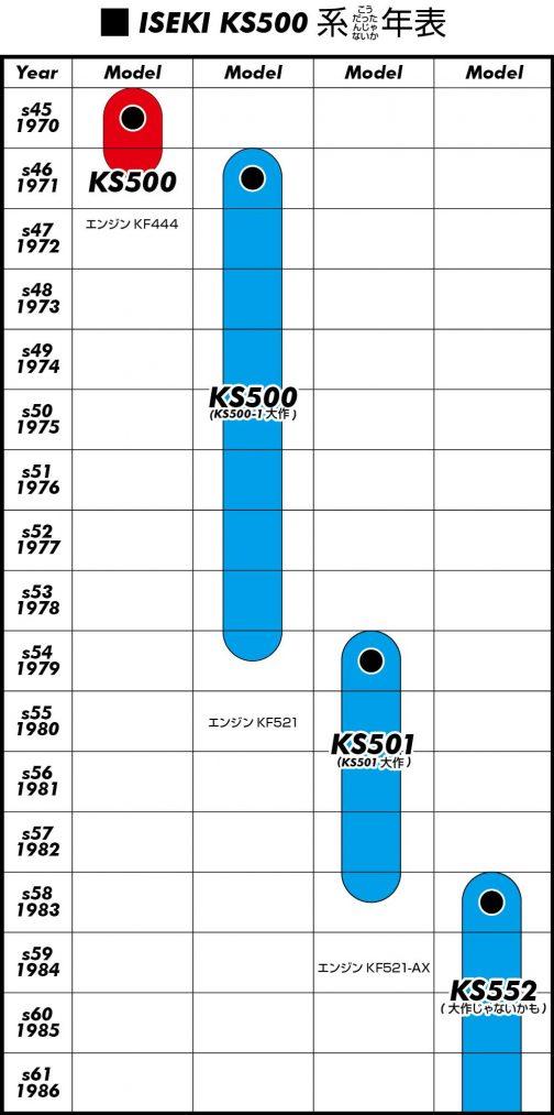一番生存期間の長いKS500-1、このあたりに複数のバージョンが隠れていそうです。