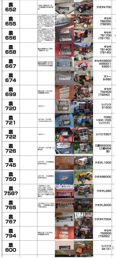 1969年〜1971年あたり、同じ頃のトラクターは当時のトラクターは屋根すらありません。同じ頃のクボタでしたらL280とかブルトラB6000、L1500あたりでしょうか?